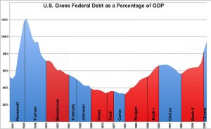 Federal debt as percent of GDP by president (Source: Wikipedia)